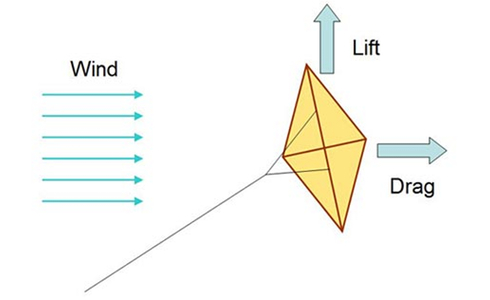 Lift and drag on kite