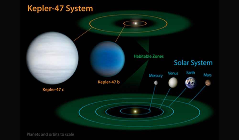 An artists depiction of the Kepler-47 system. Image courtesy of NASA/JPL-Caltech/T. Pyle