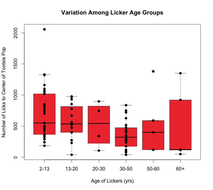 A boxplot showing the number of licks it took different age groups of SciFri fans to get to the center of a Tootsie Pop. Each dot represents a single lollipop licker within an age group. The length of each red box is an indication of the amount of variation in the number of licks in that age group.