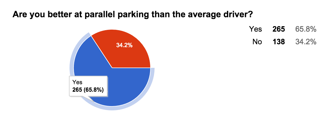 Pie - Parallel Parking