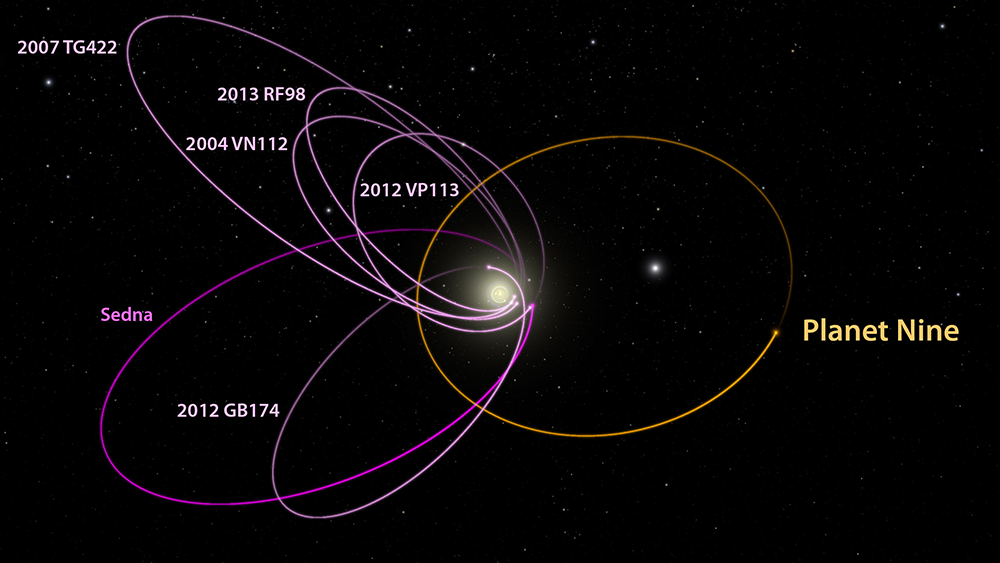 The six most distant known objects in the solar system with orbits exclusively beyond Neptune (magenta) all mysteriously line up in a single direction. Also, when viewed in three dimensions, they all tilt nearly identically away from the plane of the solar system. Batygin and Brown show that a planet with 10 times the mass of the earth in a distant eccentric orbit anti-aligned with the other six objects (orange) is required to maintain this configuration. The diagram was created using WorldWide Telescope. Image by Caltech/R. Hurt (IPAC)