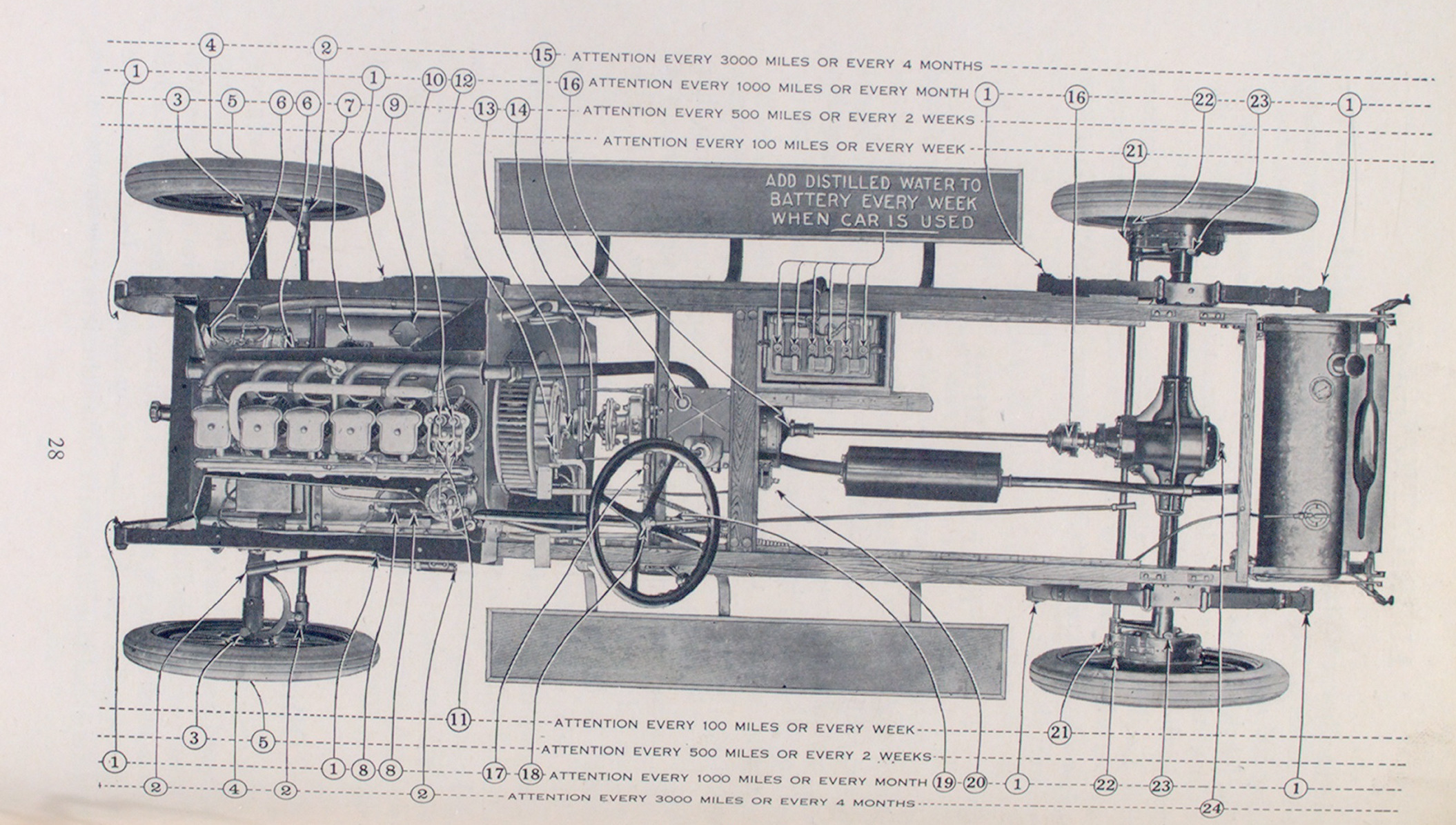 Oiling diagram for the Franklin car.