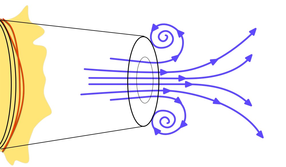 Vortex formation with arrows 1