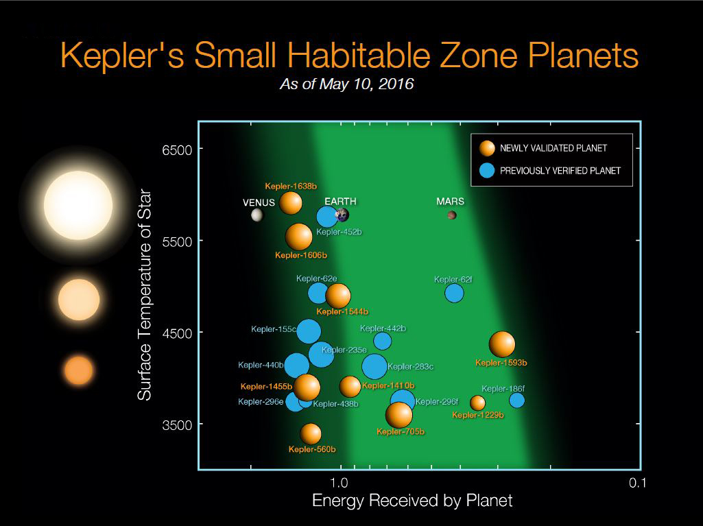 Since Kepler launched in 2009, 21 planets less than twice the size of Earth have been discovered in the habitable zones of their stars. The light and dark green shaded regions indicate the conservative and optimistic habitable zone, Credits: NASA Ames/N. Batalha and W. Stenzel