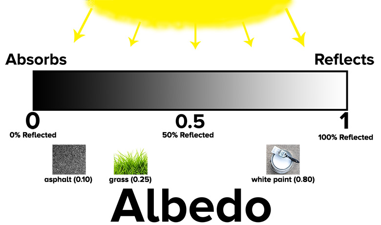 10 Albedourban Surface High Albedo