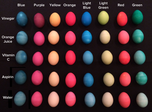 Eggs To Dye For Science Friday