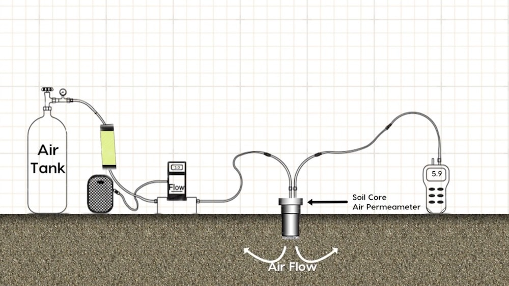 an illustrated graphic of the soil core air permeameter