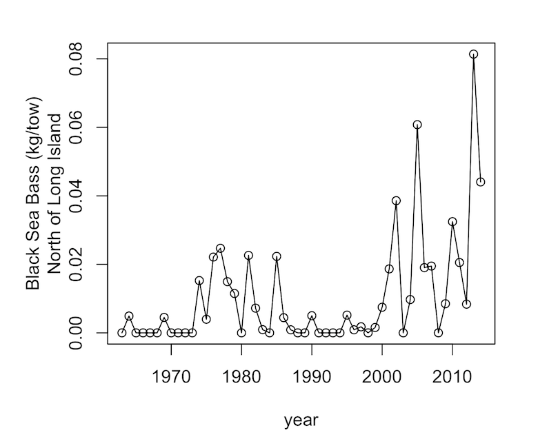 line graph of black sea bass north of long island (kg/tow) over years from 1970s to 2010s