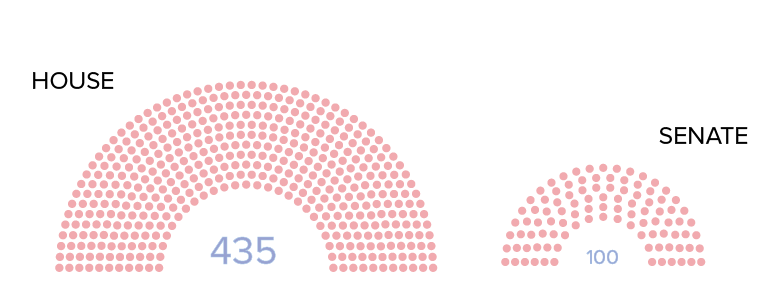 number of house and senate seats with votes