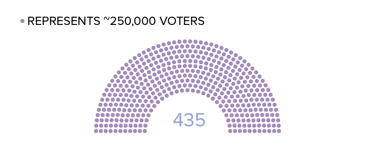 435 voting seats in the house of representatives, each represents about 250 thousand voters