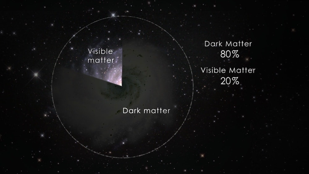 pie chart stating that 20% of the universe is visible matter and 80% is dark matter