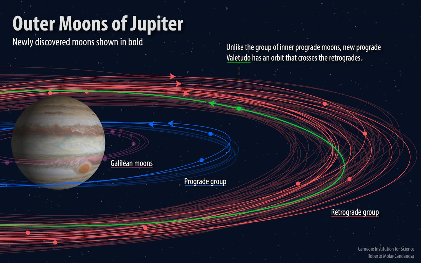 A chart of the newly discovered moons of Jupiter.