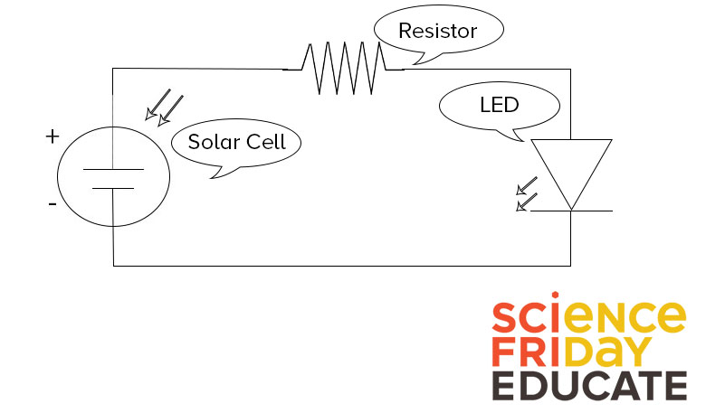 A schematic view of a solar circuit