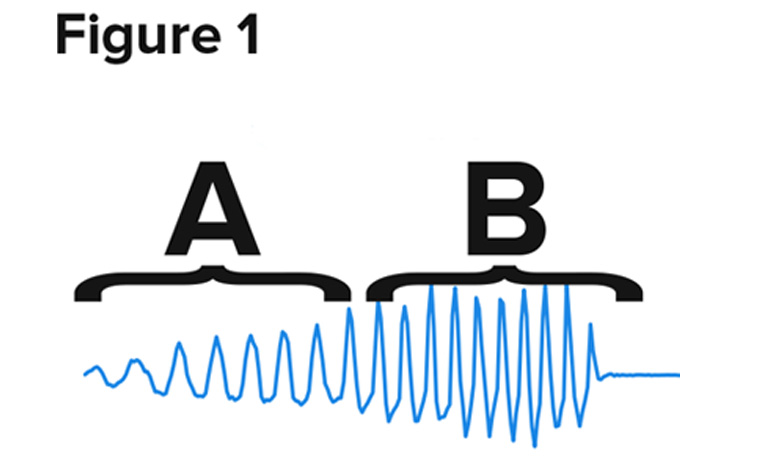 frequency graph with wave increasing left to right