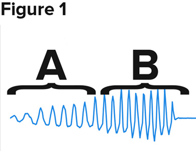 frequency graph from A to B
