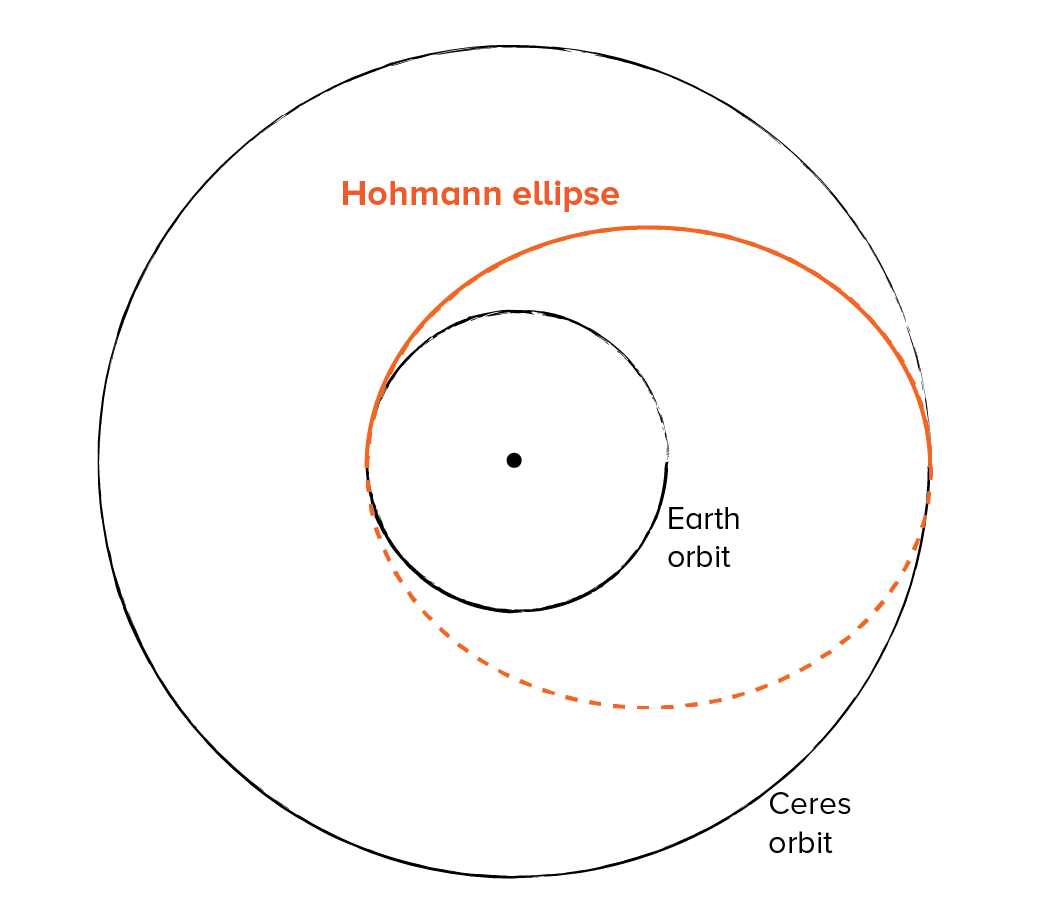 A diagram of a Hohmann transfer between two orbits, drawn to scale