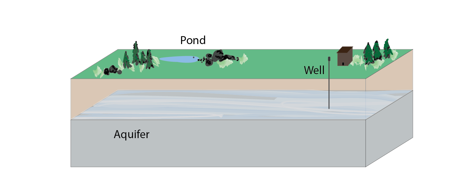 An aquifer, viewed as a cutaway to show water hidden underground that is accessible by a well or pump
