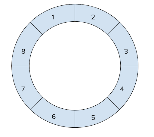 A ring with the numbers 1-8 written down in a clockwise around the entire ring