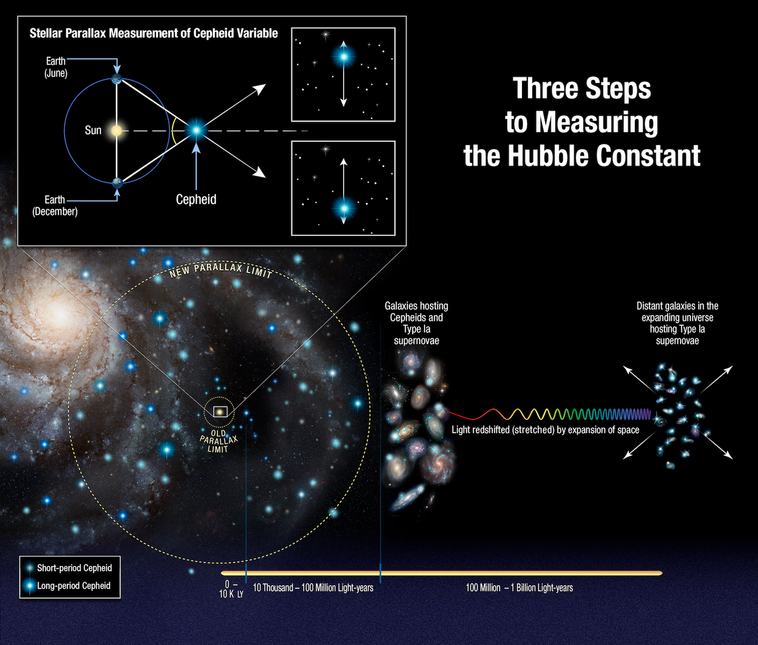 "an infographic that reads ""three steps to measuring the hubble constant."""