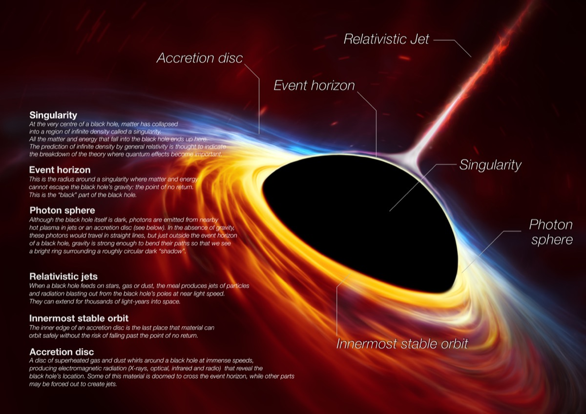an infographic of the anatomy of a black hole. a thin stream of light coming vertically from the center of the black hole is the relativistic jet. the event horizon is labeled as the thin line around the center of the black hole, or singularity. the innermost stable orbit is colored orange immediately around the event horizon. the photon sphere comes next. and then the accretion disk flows outward