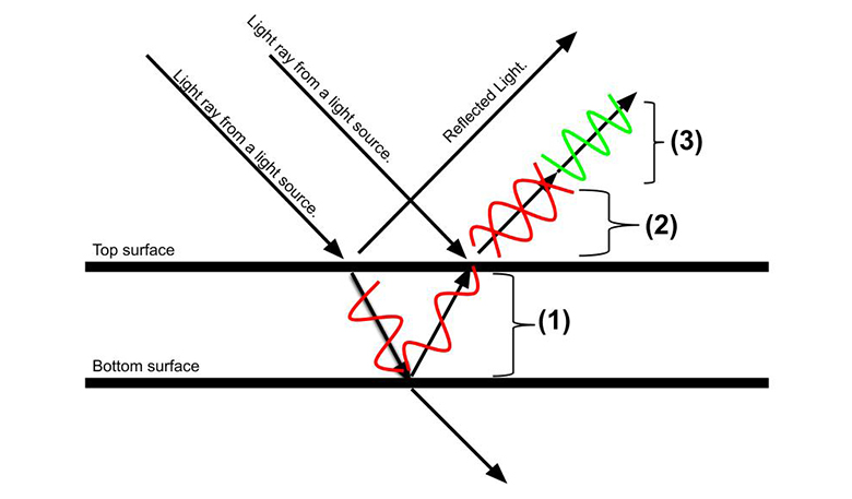 "a diagram of a series of lines and arrows that indicate light sources. two parallel lines run horizontally, the top says top surface, the bottom says bottom surface. two arrows angled downwards toward the top surface line both read ""light ray from a light source."" bouncing upward in an angled upward pointing arrow are the words ""reflected light"". another angled upward arrow has green and red squiggles over it. inbetween the two parallel lines is a bent arrow with a red squiggled line. and below the bottom surface line is a downward pointing arrow"
