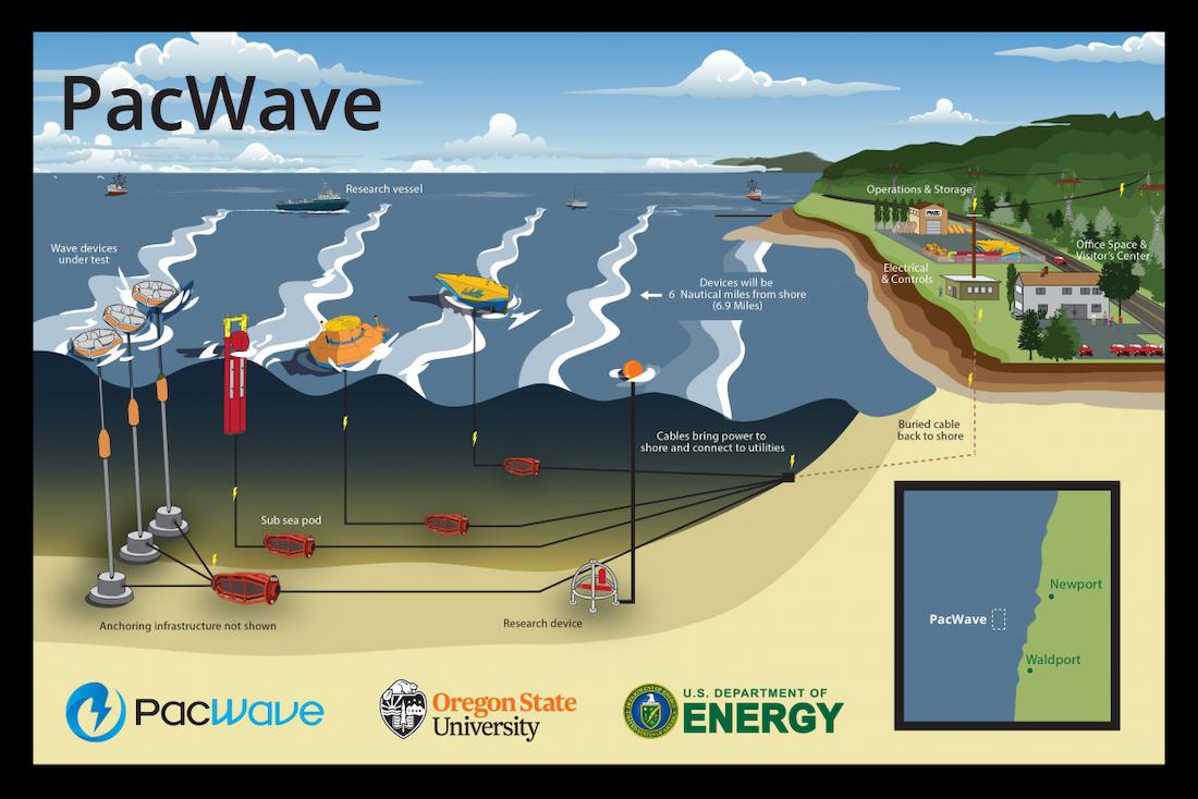 graphic featuring ocean meeting beach and underwater power generators