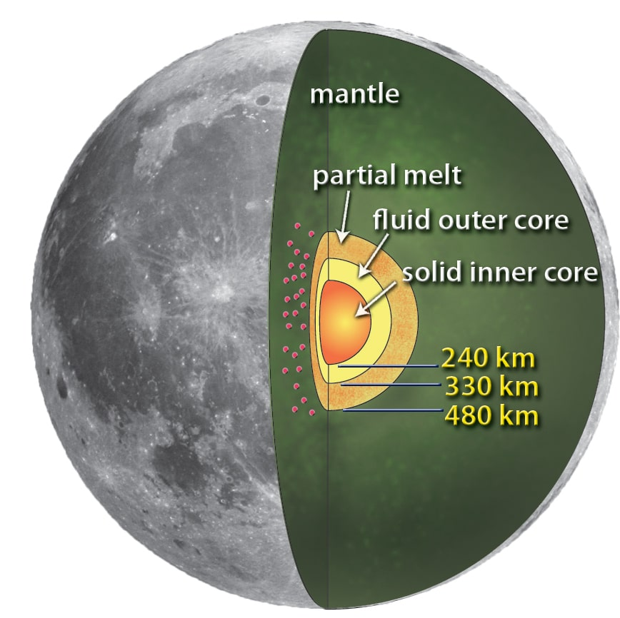 a graphic of the moon, cross-sectioned. from the center radiating outwards are the sections: solid inner core (240 km), fluid inner core (330 km), partial melt (480 km), mantle (the largest region), and the crust on the outside