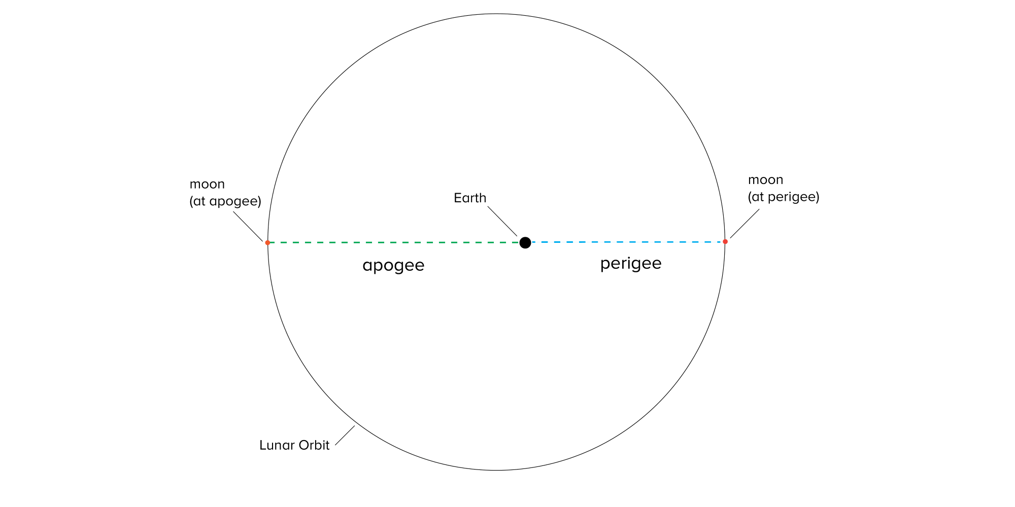 a diagram of a circle, the lunar orbit, with a red dot on the edge of the circle on the left indicating the moon apogee, and another dot directly opposite on the right edge of the circle indicating the moon at perigree. there is a larger black dot in the center of the circle representing the Earth. a blue dashed line connects the apogee and the perigee, the black dot in the center separating the line -- on the left reads apogee, on the right is perigee