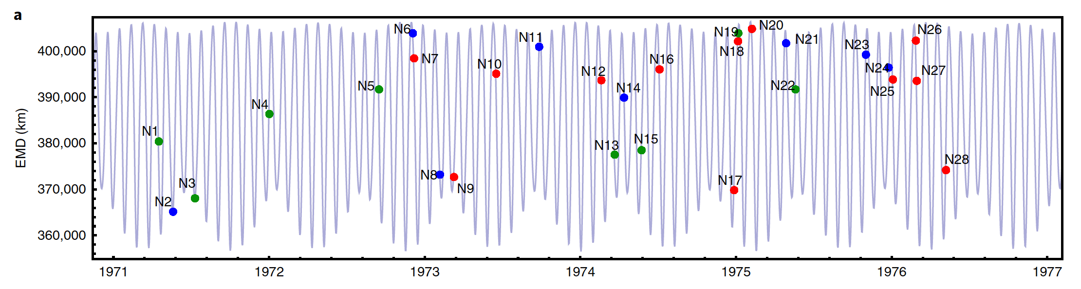 a colored diagram with blue lines and various blue and red plot points