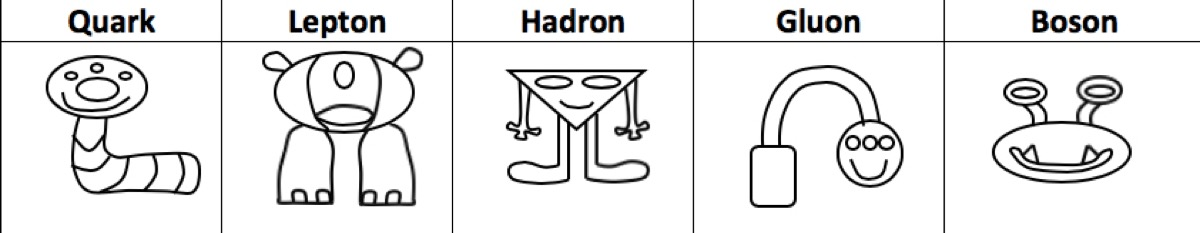 a chart with an alien representing a quark, lepton, hadron, gluon, and boson