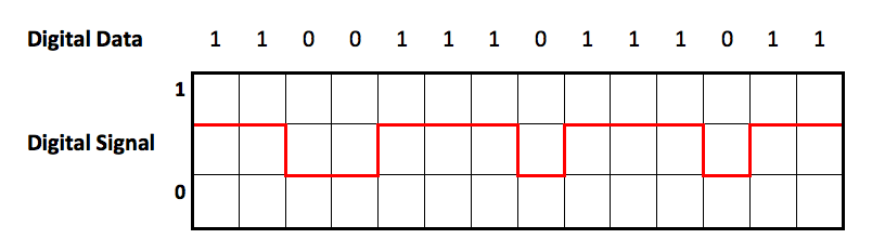 a graph showing how a binary code would be represented as a digital data wave