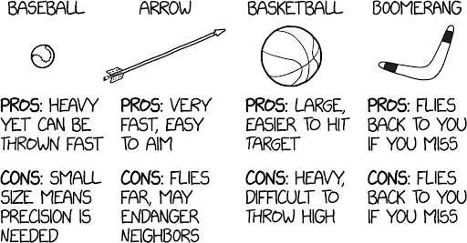 illustrations of a baseball, arrow, basketball, and boomerang. underneath are four columns of pros and cons. baseball: pros - heavy yet can be thrown fast. cons - small size means precision is needed. arrow: pros - very fast, easy to aim. cons - flies far, may endanger neighbors. basketball: pros - large easier to hit target. cons - heavy, difficult to throw. boomerang: pros - flies back to you if you miss. cons - flies back to you if you miss