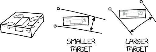 "three illustrations. from left to right: a drone in a three-dimensional box, drone in a rectangular 2D box with two lines running parallel to each other touching two of the end points of the box with the words ""smaller target"", 2D box with a drone inside and two parallel lines touching two other corners of the box with ""larger target"" written."