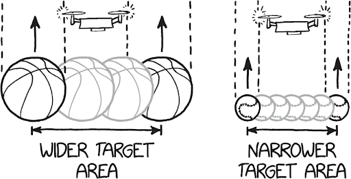 an illustrated diagram with four basketballs on the left and a drone above it showing the wider target area. on the right is another diagram showing seven baseballs with a drone above it indicating a narrower target area