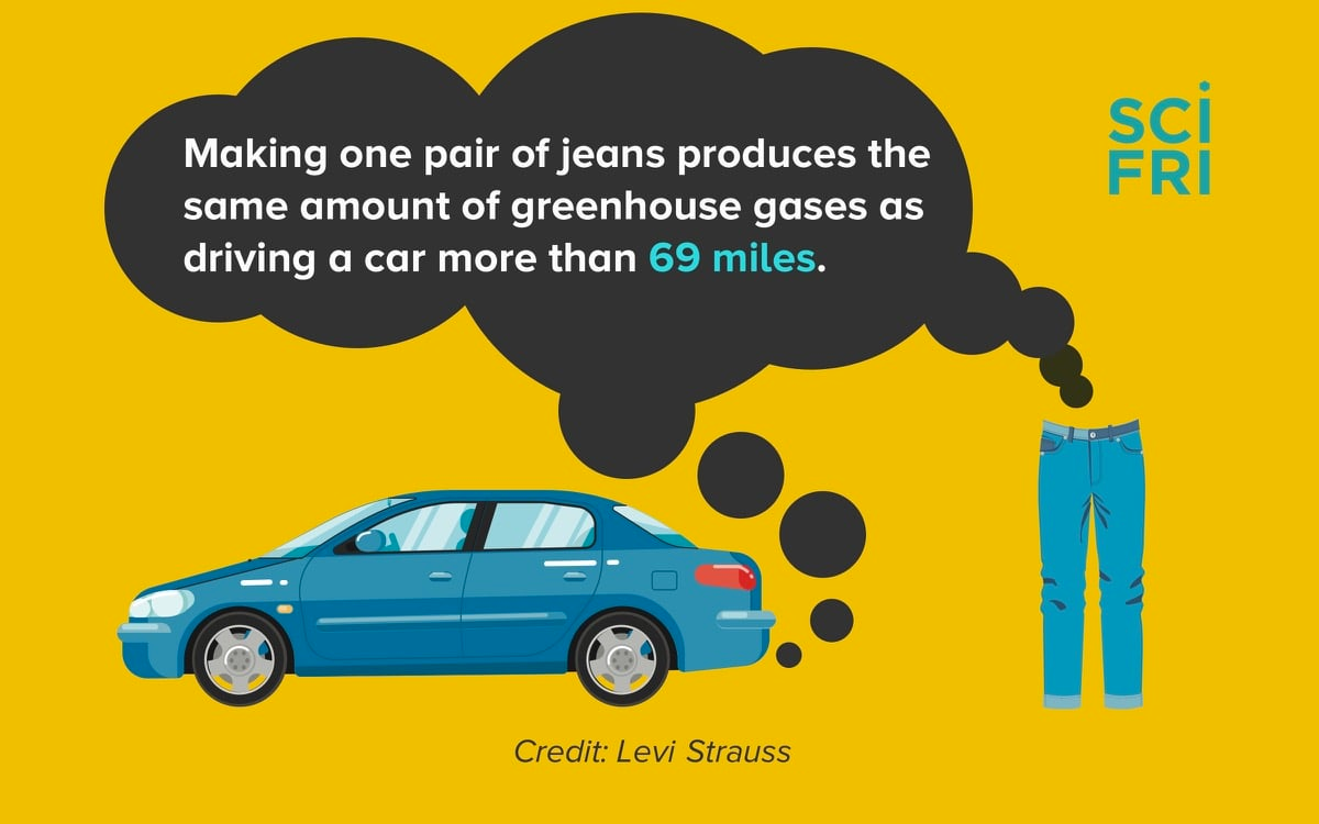 "cartoon car spewing co2 next to a pair of jeans and text that says ""making one pair of jeans produces the same amount of greenhouse gases as a car driving 69 miles"" against a yellow background"