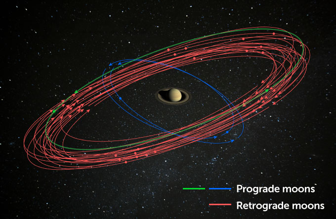 a diagram showing saturn's new moons' orbits