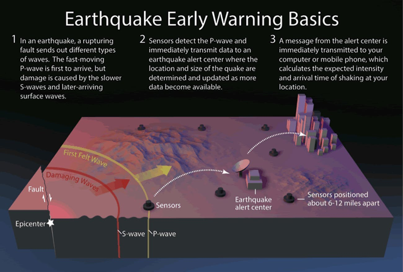 a 3d visualization showing earthquake shockwaves, when they hit the alert centers, and how the signal is transmitted to cities