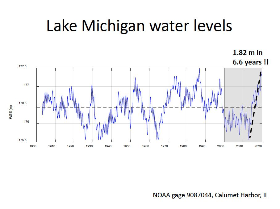 a line graph that shows lake michigan water levels rising very quickly in recent years in a short amount of time