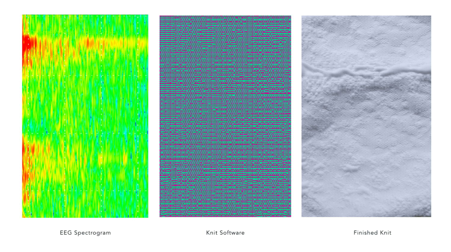three images side by side, one showing an eeg graph, the middle showing pixels in a knitting software, and on the right the final product, a cloth piece with textures resembling the eeg graph
