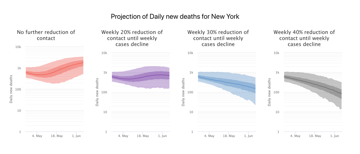 four line graphs in red, purple, blue, and gray. the red graph shows demand of hospital beds if there is no further reduction in contact, the line increases over time. the purple graph shows bed demand with weekly 20 percent reduction of contact until weekly cases decline. the line is a slight bell cure. the blue graph shows bed demand and weekly 30% reduction of contact. the line is a much smaller bell curve. the grey graph shows bed demand and 40 percent reduction of contact. the bell curve is the smallest of the four