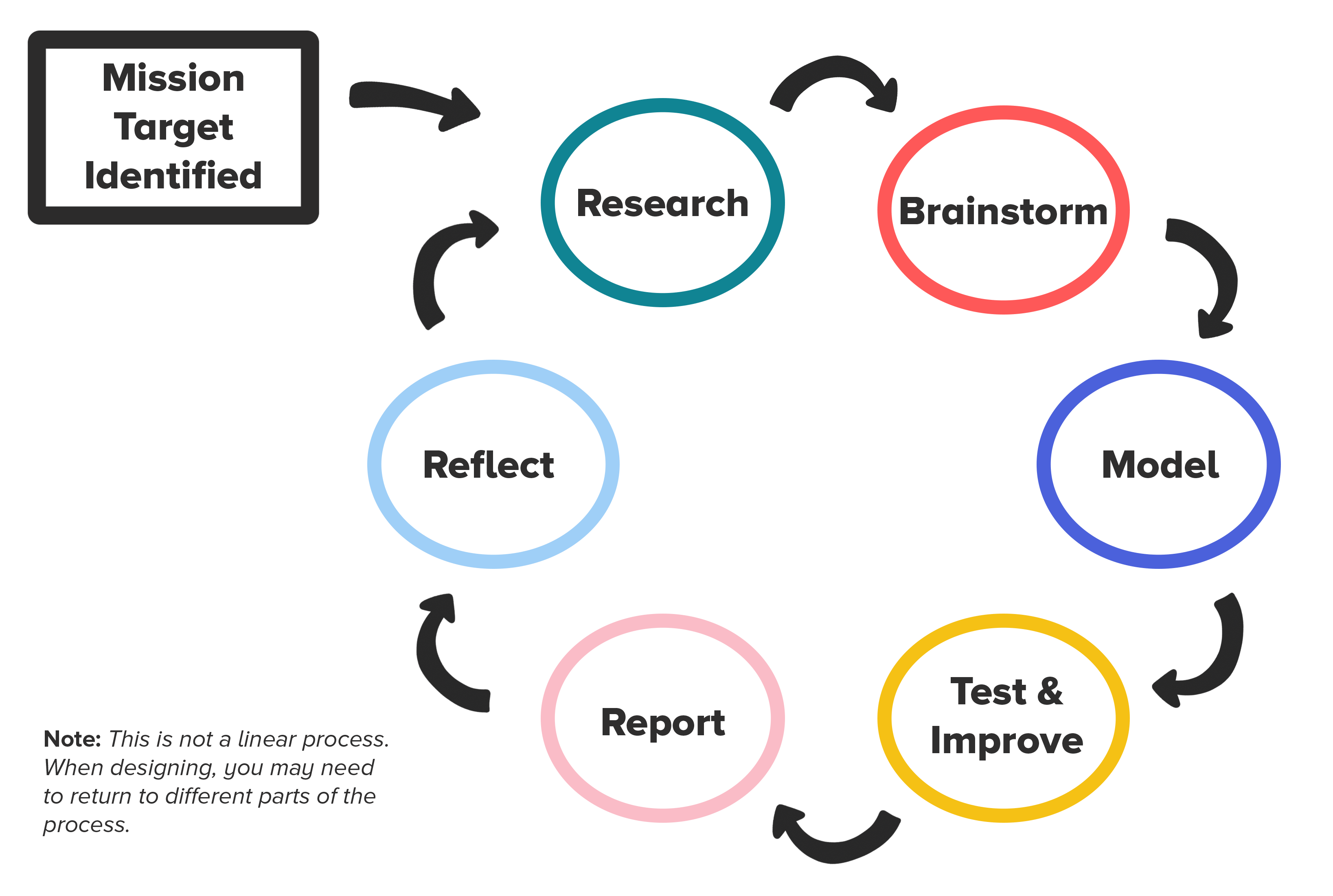 Cycle diagram showing Mission Identified, then a circle with Research (arrow) Brainstorm (arrow) Model (arrow) Test & Prototype (arrow) Report (arrow) Reflect (arrow back to Brainstorm)