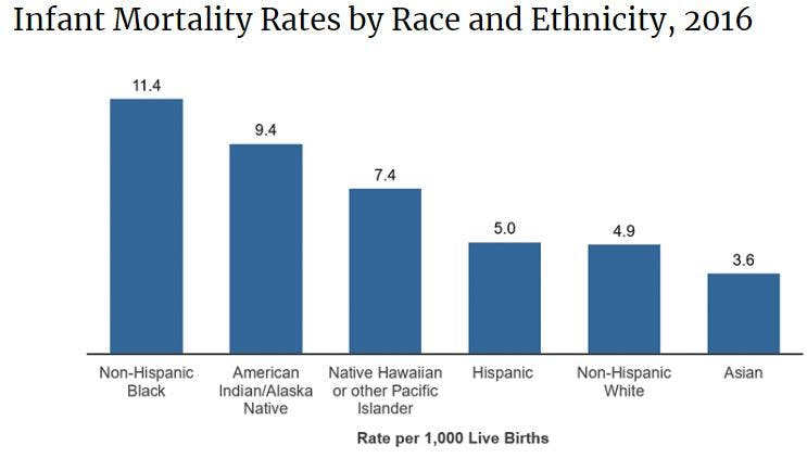a bar graph of infant mortality rates by race and ethnicity in 2016, rate per 1,000 live births. non-hispanic black have the highest at 11.4, american indian/alaska native is 9.4, native hawaiian or other pacific islander is 7.4, hispanic is 5, non-hispanic white is 4.9, asian is 3.6