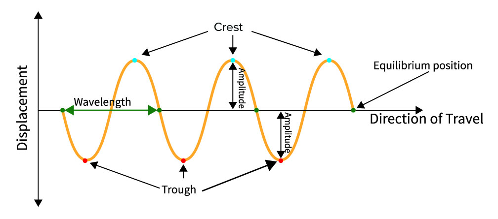Diagram showing the elements of a transverse wave. Crest trough amplitude equilibrium position displacement direction of travel