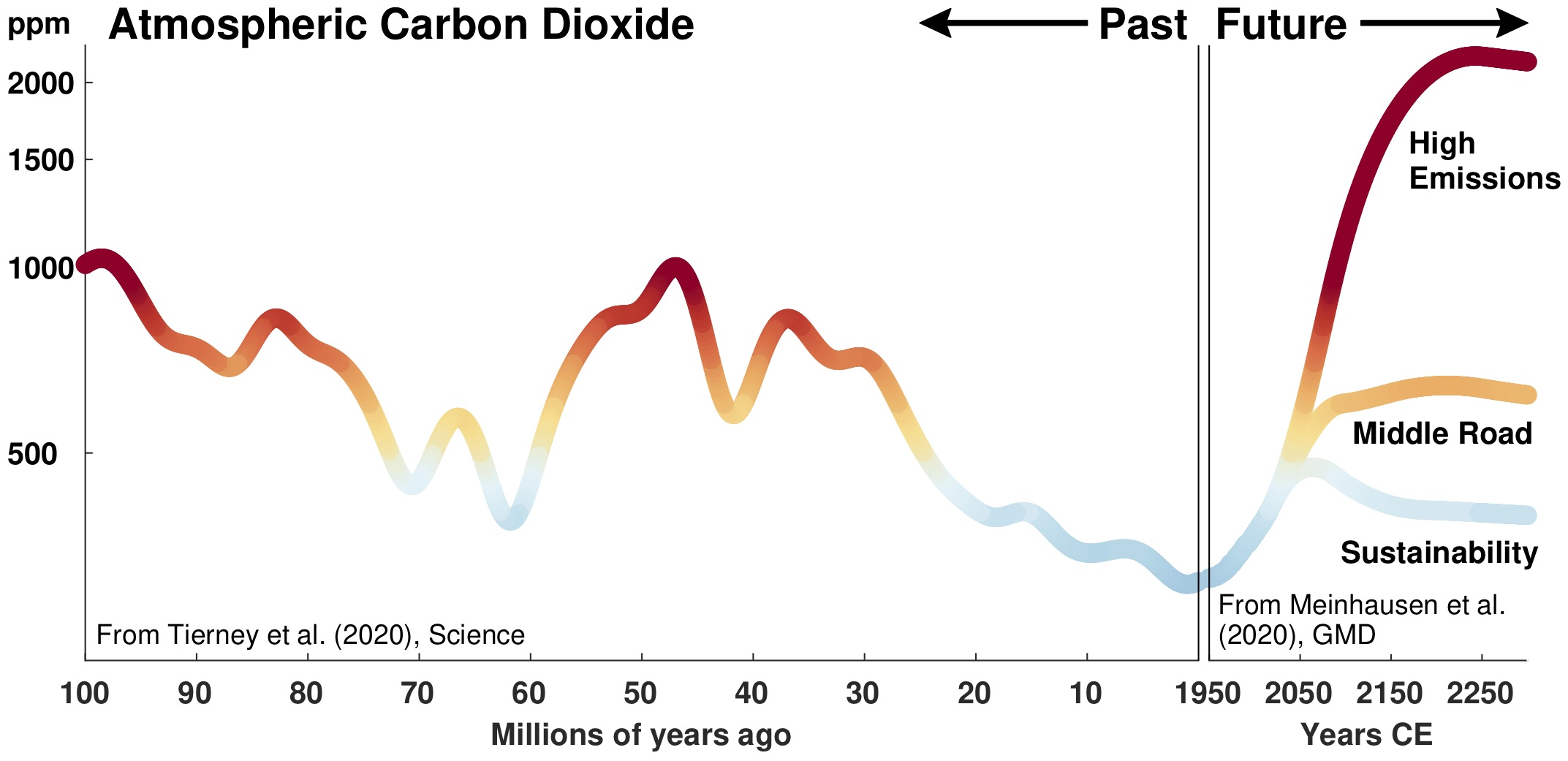 a graph that shows fluctuating levels of co2 going back 100 million years. it also shows projected levels of co2 a few hundred years in the future, which are much higher than previous appears on the graph. it also has projectsions for middle road emissions, which are more inline with the graph, and a sustainable projection, which is on the lower end compared to the rest of the graph