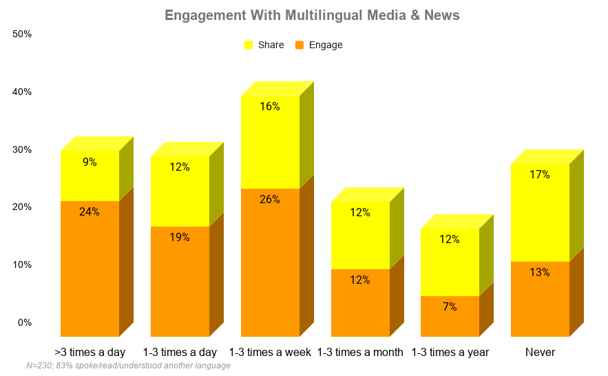 A bar chart in orange and yellow with five bars showing how frequently 230 respondents indicated they consume multimedia in a language other than English