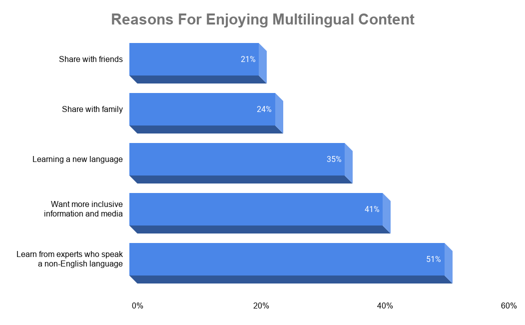 A horizontal blue bar graph where the size of each bar represents the percentage of respondents who responded that they enjoy multilingual content for a particular reason.
