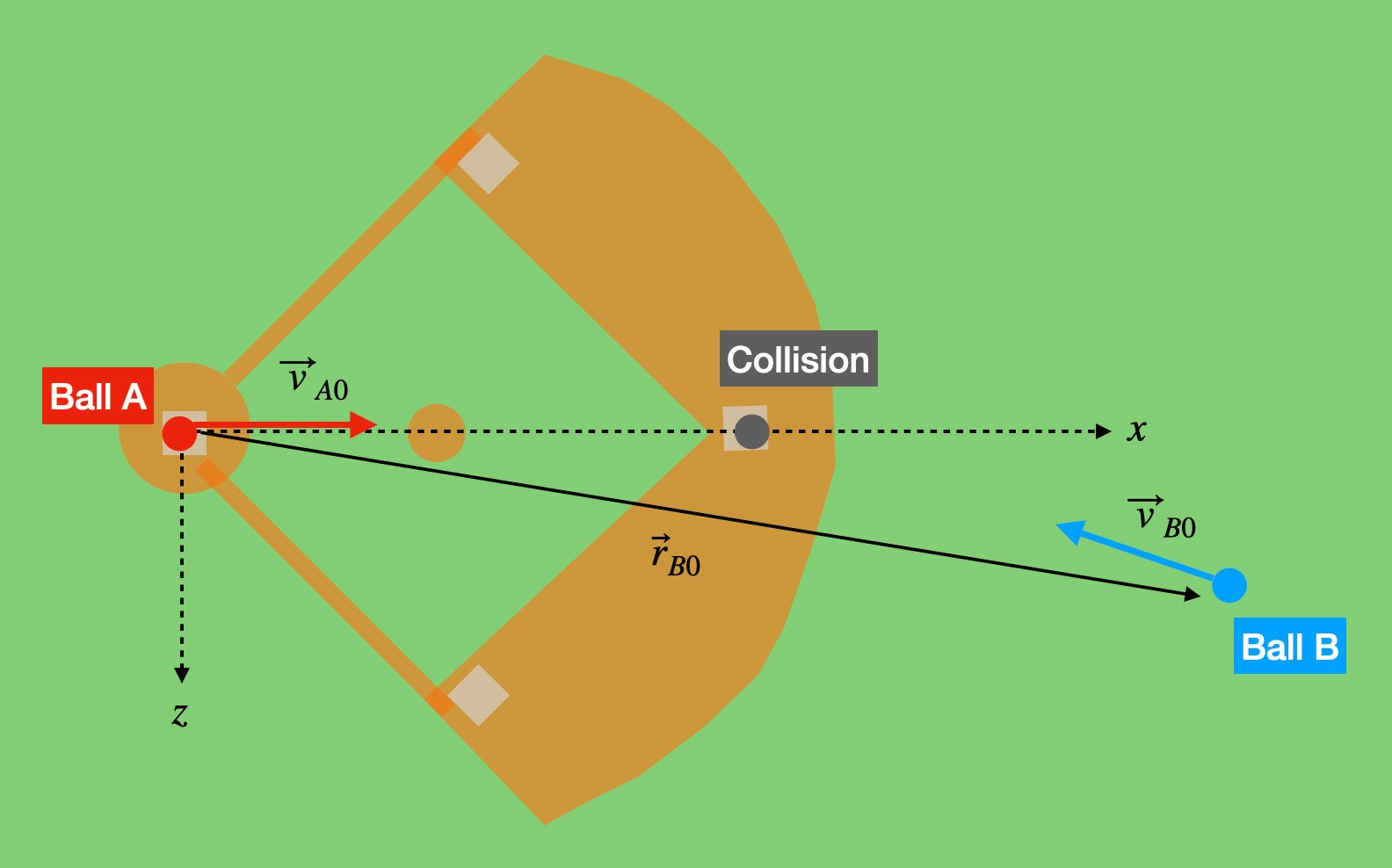 a simplified map of a baseball field showing the path of the two balls, where they collided, and basic physics formulas describing the paths