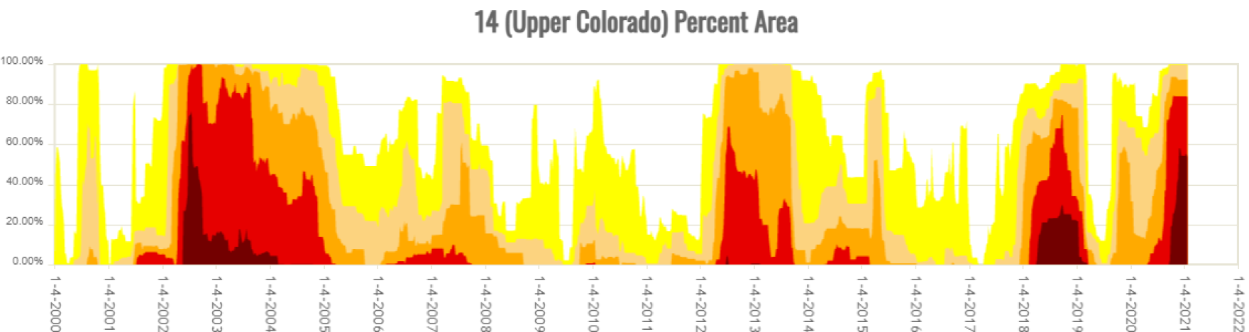 This time series graph shows the percent of the Upper Colorado River watershed in certain drought categories. The red and dark red represent extreme and exceptional drought, which combined have plagued the basin in 2002, 2018 and now in 2021