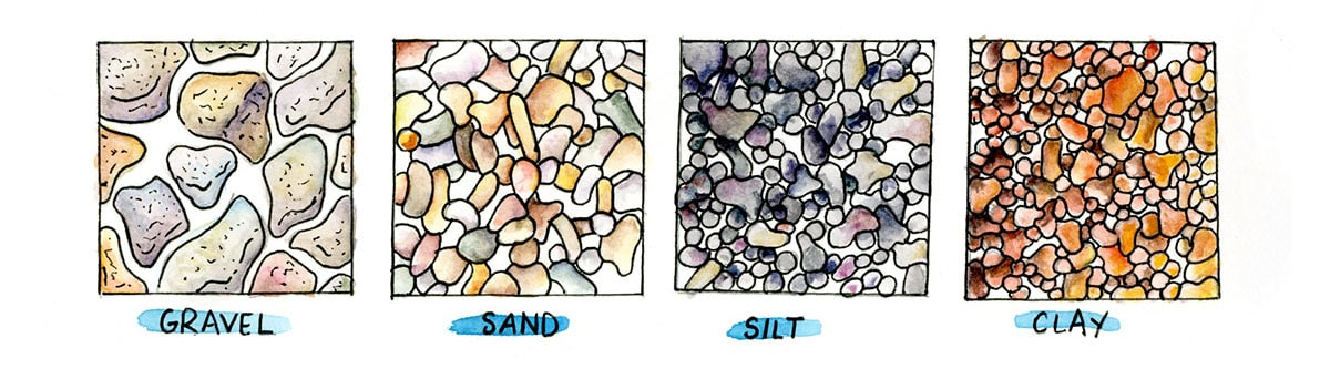 Four squares, each showing a visual model of particles for gravel, sand, silt, and clay.