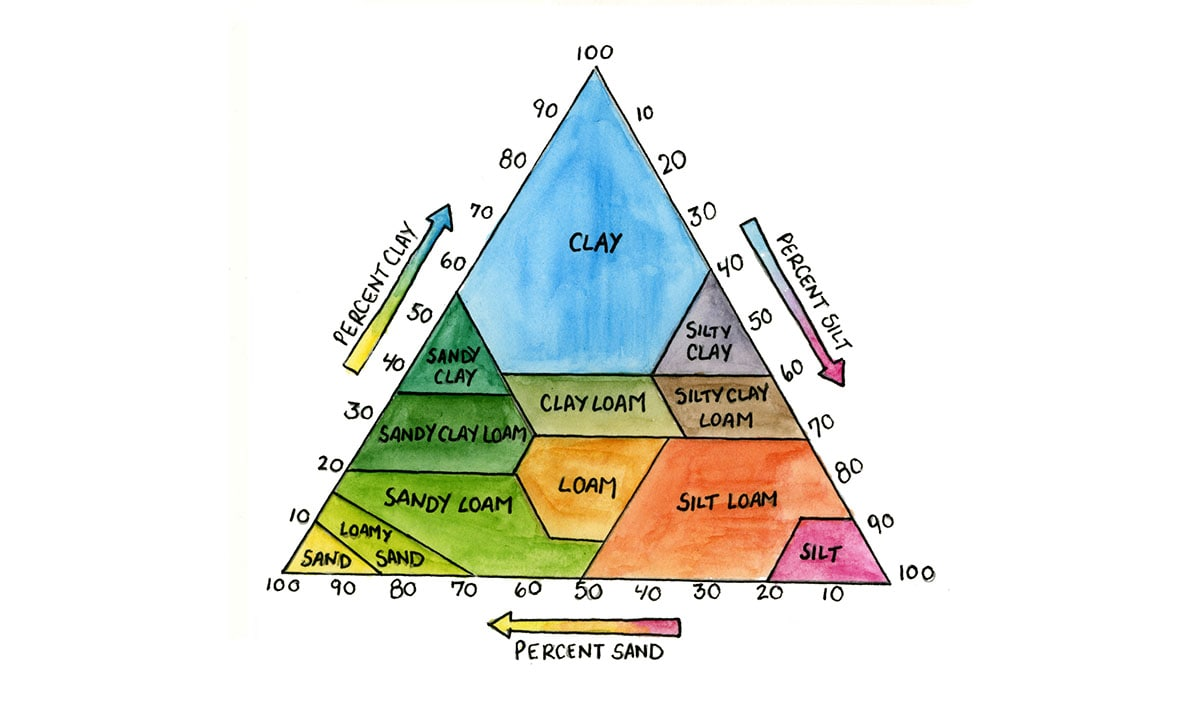 El triángulo de textura del suelo se define en tres lados, porcentaje de arcilla, porcentaje de limo, porcentaje de arena.